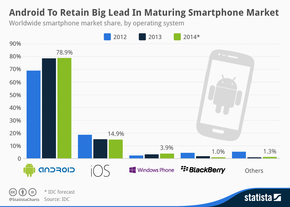 Android to Retain Big Lead in Maturing Smartphone Market
